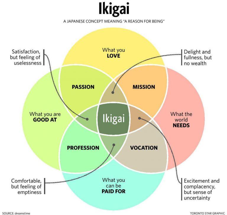 ikigai-768x726.jpg